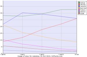 ubuntu- web servers