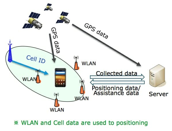 assisted-gps-tizen-