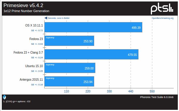 osx-ubuntu-fedora-antergos-3