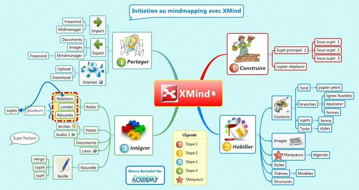 Xmind-ejemplo