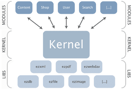 Linux kernel graphic