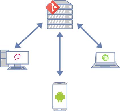 Diagrama sincronización password-store by:wakutiteo
